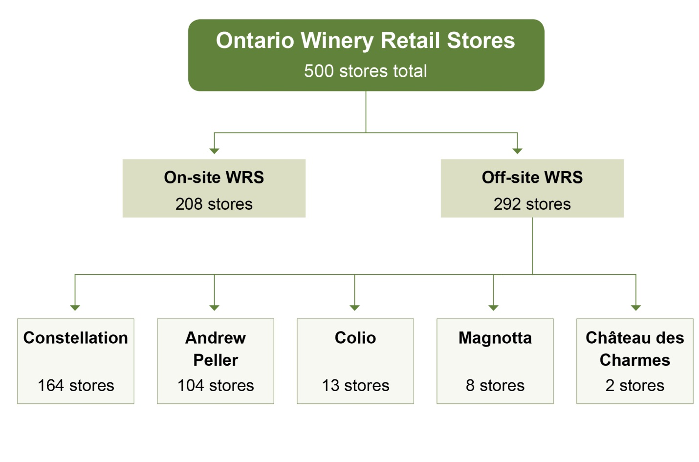 8460a360fe86 This image shows that there are 500 stores in the Winery Retail Stores (WRS)