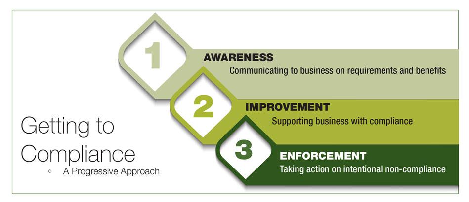 Business plan help ontario