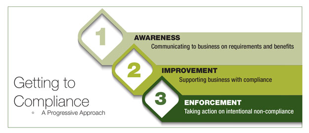 The Chart entitled Getting to Compliance – A Progressive Approach details 3 ways Compliance can be achieved: 1) Awareness – Communicating to business on requirements and benefits 2) Improvement – Supporting business with compliance 3) Enforcement – Taking action on intentional non-compliance