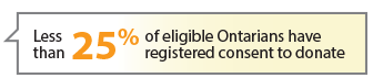 Less than 25% of eligible Ontarians have registered consent to donate