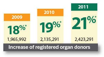 Increase of registered organ donors: 2009, 18%*, 1,965,922; 2010, 19%*, 2,135,291; 2011, 21%*, 2,423,291
