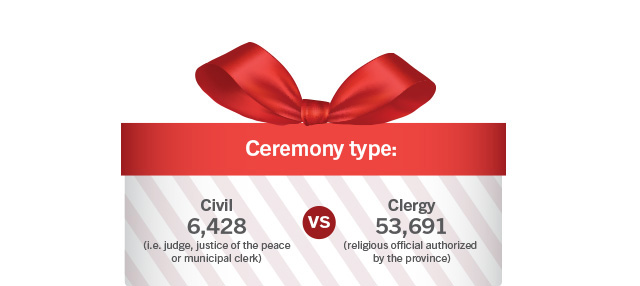 Ceremony type: Civil 6,428 (i.e. judge, justice of the peace or municipal clerk) versus Clergy 53,691 (religious official authorized by the province)