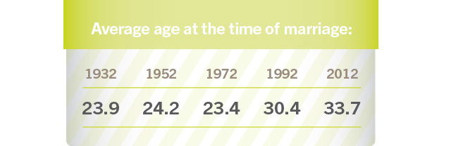 Average age at the time of marriage: 2012: 33.7, 1992: 30.4, 1972: 23.4, 1952: 24.2, 1932: 23.9