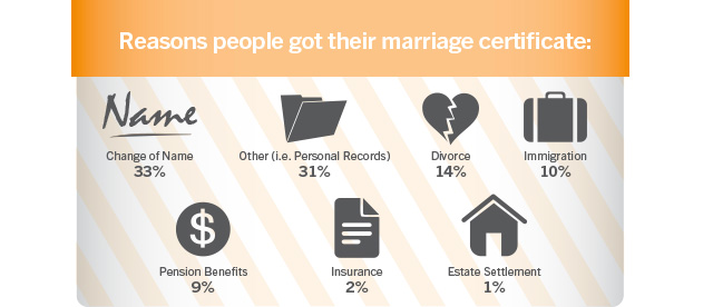 Reasons people got their marriage certificate: Change of Name: 33%, Other 31% (i.e. Personal Records), Divorce: 14%, Immigration: 10%, Pension Benefits: 9%, Insurance: 2%, Estate Settlement: 1%