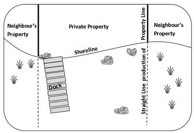 This diagram illustrates that work can only be conducted on shore lands directly in front of your property.