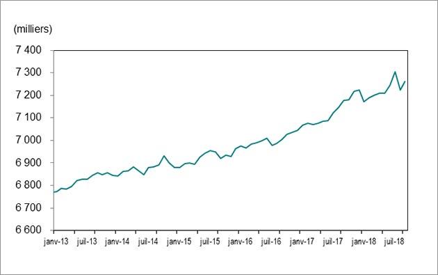 Le graphique 1montre que l'emploi en Ontario a augmenté pour passer de 6771700postes en janvier2013 à 7261 000 postes en septembre 2018.