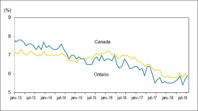 Le graphique 2 montre les taux de chômage en Ontario et au Canada, de janvier 2013 à septembre 2018.