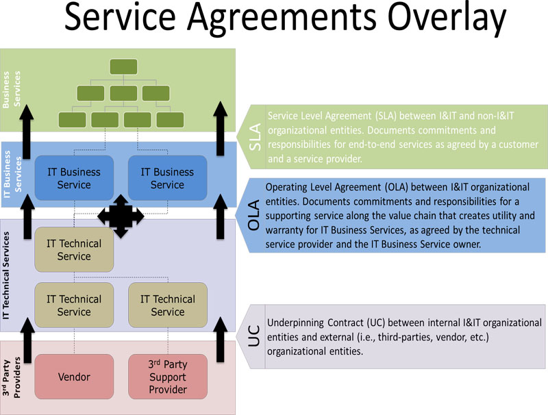 Figure 11 Relationship Of Agreement Type To Services