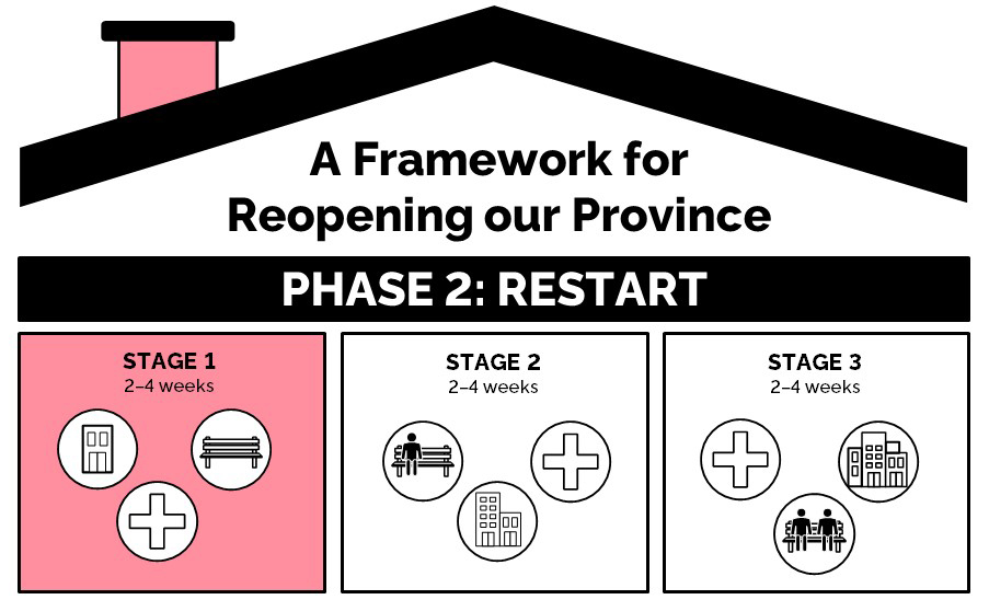 A Framework For Reopening Our Province Stage 1 Ontario Ca