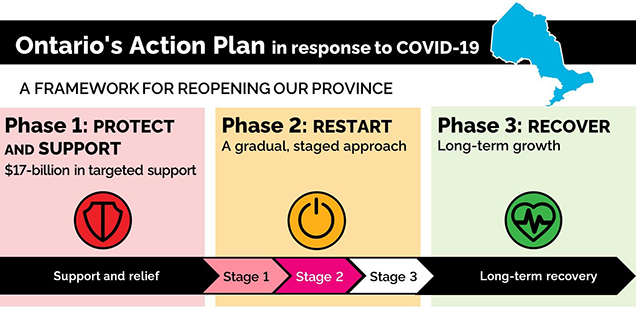 Ontario's Action Plan in response to COVID-19