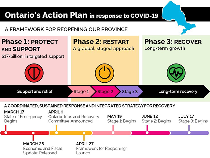 A Framework For Reopening Our Province Stage 3 Ontario Ca