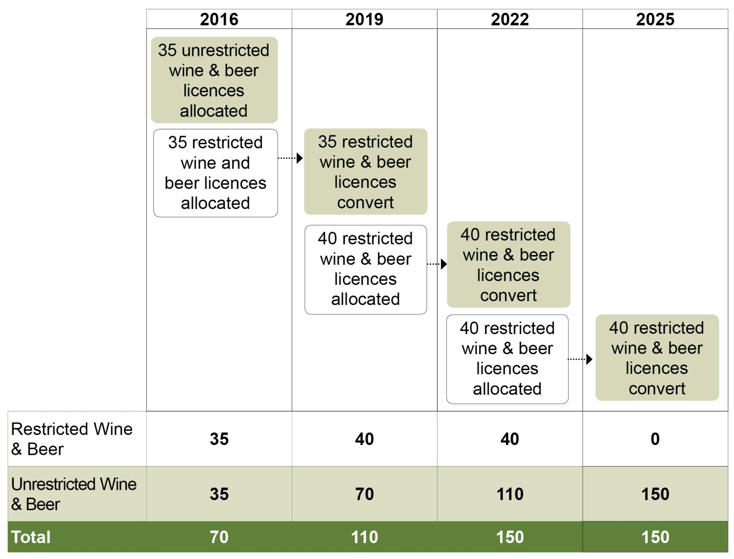 4e461903c411 The image depicts a chart showing the potential timeline for the allocation  of 150 universal wine
