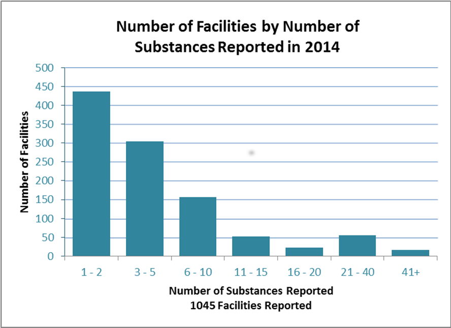 This graph illustrates the number of substances as reported to the ministry by facilities for 2014.  In 2014, 1045 facilities submitted reports, and the average number of substances reported per facility is 6.  The graph also shows that over half of the facilities only report between 1 and 5 substances, and a very small amount report over 40 substances.