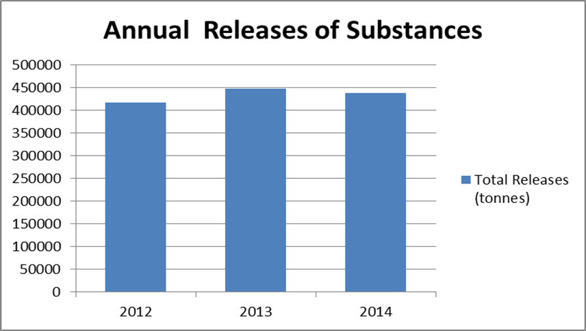 This graph illustrates the amount of substances released to air, water and land in Ontario, per year, in 2012, 2013 and 2014 based on data reported to Ontario.  Amounts released were 416,675 tonnes in 2012, 448,302 tonnes in 2013 and 438,293 tonnes in 2014.  Changes in annual releases can be due to a number of variables, including variations in production as a result of changing economic conditions, and factors such as weather conditions or equipment issues that can effect measurements.