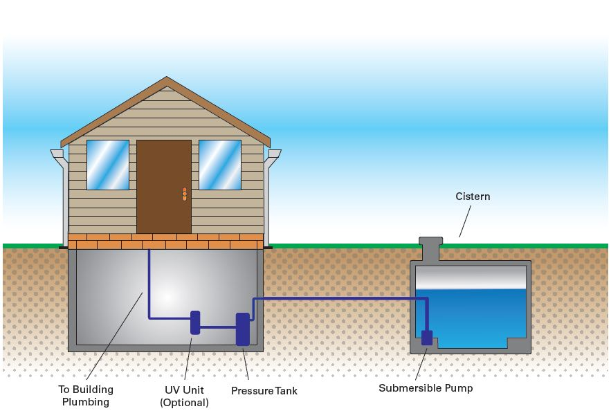 Providing Safe Drinking Water to Cisterns at Non-Residential